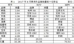 八月国内热销SUV、轿车<em>排行榜</em> 宝骏510屈居第二
