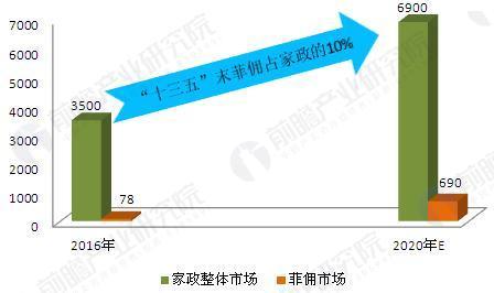 图表4:''十三五''我国菲佣家政服务行业市场规模预测(单位:亿元,%)