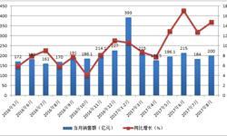 化妆品零售市场彻底回暖 8月零售<em>总额</em>200亿
