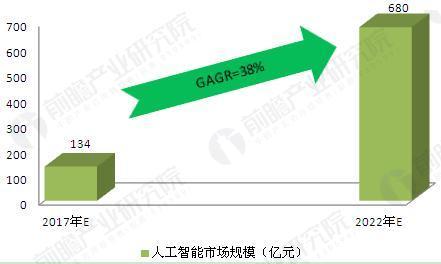 图表4:2017-2022年中国人工智能行业市场规模预测(单位:亿元)