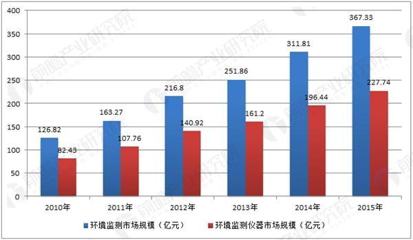 环境监测市场规模与环境监测仪器行业销售收入情况