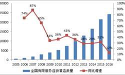 酒店数量保持低速增长 行业步入<em>投资</em>复苏周期