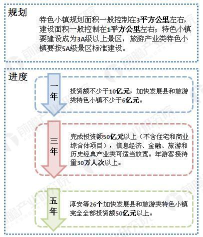 浙江特色小镇建设指导性总纲