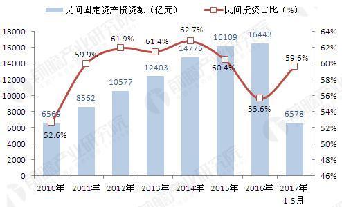 2010-2017年浙江民间固定资产投资及占比(单位:亿元,%)