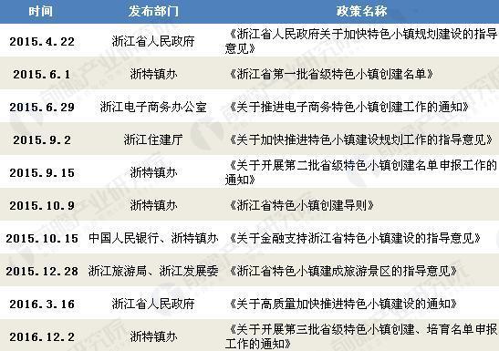 浙江省特色小镇相关政策汇总