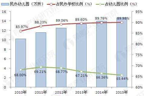 2010-2015年民办幼儿园数量及占民办学校的比例(单位:万所,%)