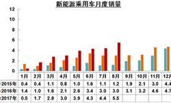 <em>新能源</em><em>汽车</em>产销持续走强 8月销量增长76.3%