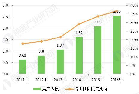 图表2:2011-2016年中国在线餐饮外卖用户规模变化趋势(单位:亿人,%)