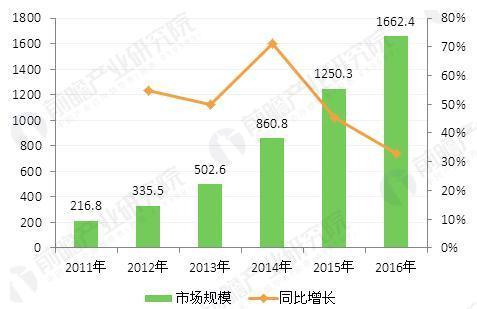 图表1:2011-2016年中国在线餐饮外卖市场规模变化趋势(单位:亿元,%)