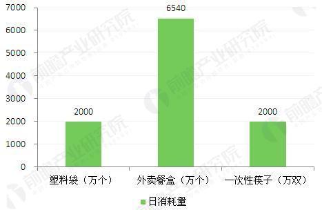 图表3:三大外卖平台日消耗塑料制品量
