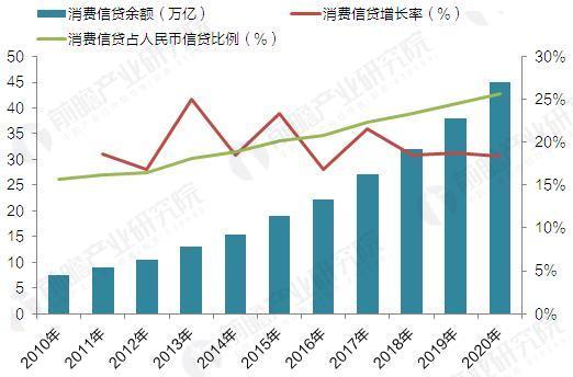 2012-2020年中国消费信贷余额及增长预测(单位:万亿元,%)