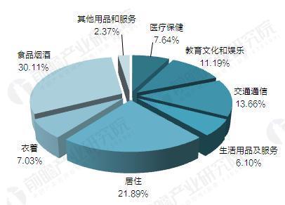 2016年全国居民人均消费支出构成(单位:%)