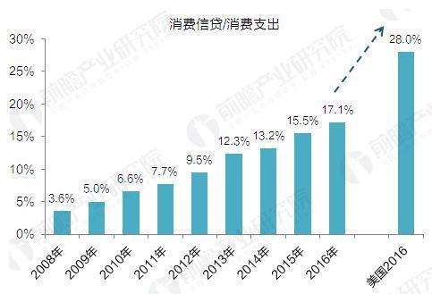 2008-2016年中国短期消费信贷/消费支出