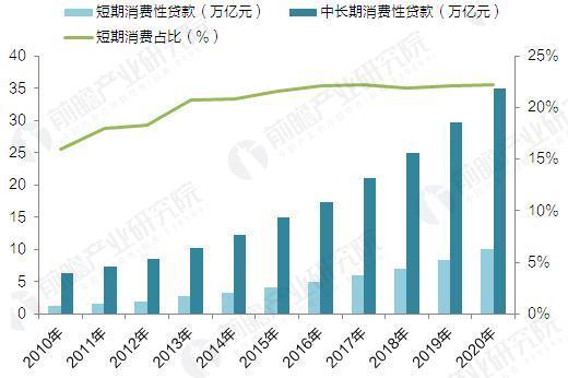 2012-2020年中国消费金融市场规模及预测(单位:万亿元,%)
