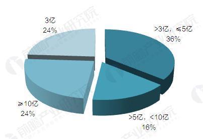 截至2017年9月消费金融公司注册资本分布情况(单位:%)