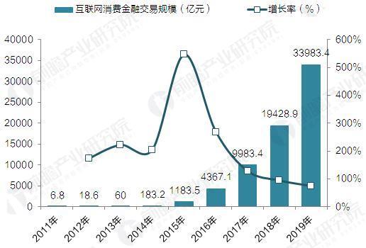 2011-2019年中国互联网消费金融交易规模及增速(单位:亿元,%)