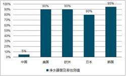 净水器销售规模逐年增长 上半年累计<em>销量</em>达814万台