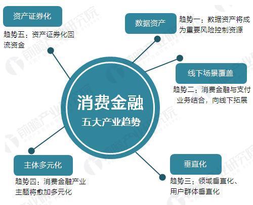 互联网金融发展趋势分析图