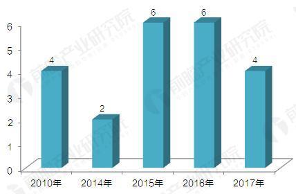 2010-2017年消费金融公司开业数量分年度统计(单位:家)