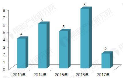 2010-2017年消费金融公司获牌数量分年度统计(单位:家)