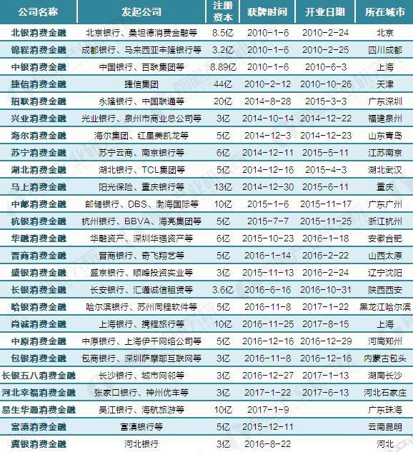 截至2017年9月中国25家消费金融公司汇总