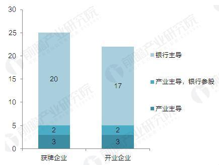 截至2017年9月消费金融公司股东结构统计