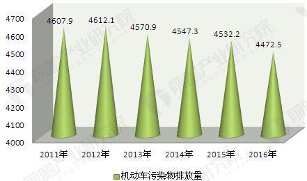 图表2:2011-2016年我国机动车污染物排放量(单位:万吨)