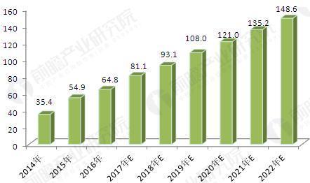 图表5:2014-2022年我国电动汽车销量及预测(单位:万辆)