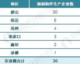 河北环京津冀地区预制构件生产企业布局