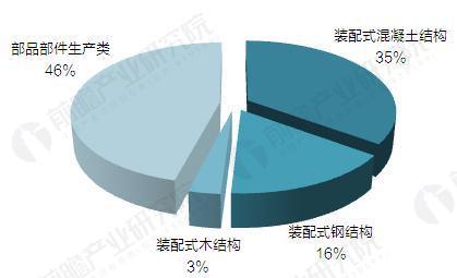 2016年119个装配式建筑项目分布(单位:%)