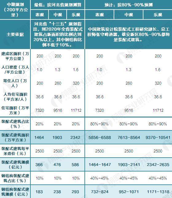 中期规划(200平方公里)下,雄安区装配式建筑市场容量测算