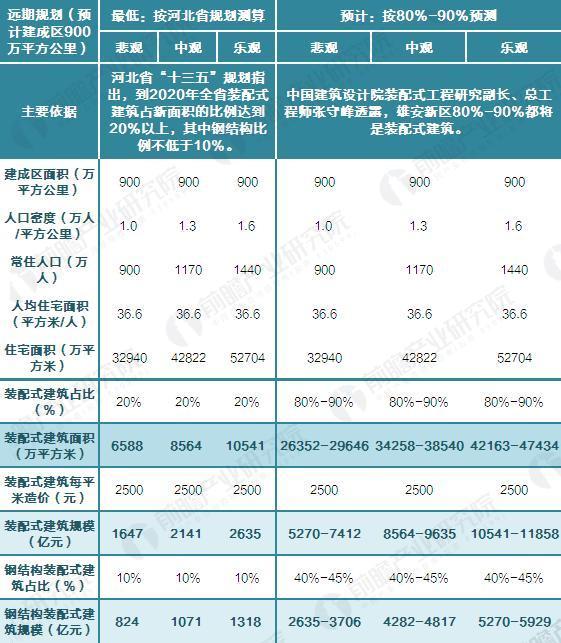 远期规划(控制区2000平方公里)下,雄安区装配式建筑市场容量测算