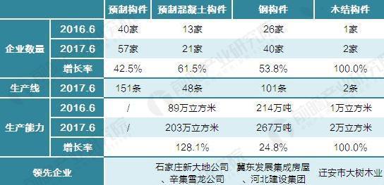 2016-2017年河北省预制构件生产能力(单位:家,条,万立方米,万吨)