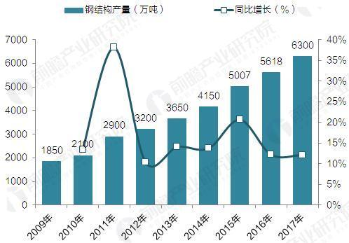 2009-2017年钢结构产量及其增长预测(单位:万吨,%)