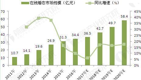 图表1:2011-2020年中国互联网婚恋市场规模增长趋势及预测(单位:亿元,%)