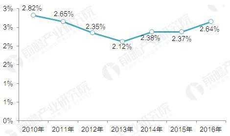 2010-2016年喜临门床垫收入市场占比(单位:%)