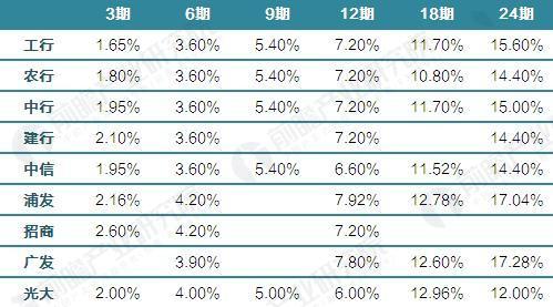 主要银行信用卡分期利率对比(单位:%)