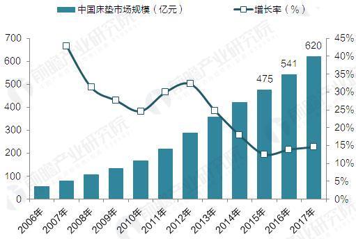 2008-2017年中国床垫行业市场规模统计(单位:亿元,%)