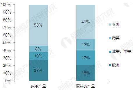 全球皮革产业区域分布(单位:%)