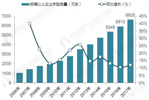 2006-2017年中国规模以上企业床垫销量(单位:万张,%)