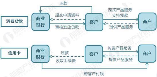 银行消费金融业务模式
