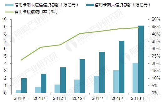 2010-2016年我国信用卡信贷额度及使用率(单位:万亿元,%)