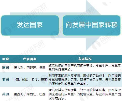 全球皮革产业发展路径