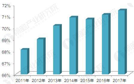 2011-2017年床垫行业前五省市企业数所占比重(单位:%)