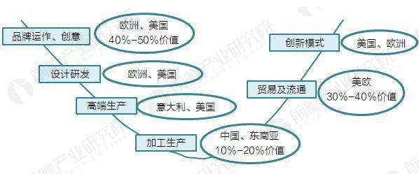 中国家具行业微笑曲线