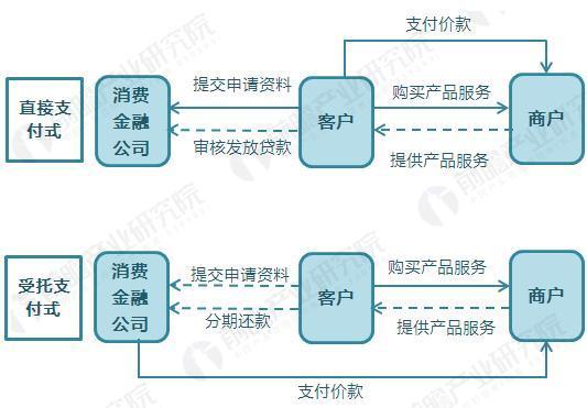 消费金融公司业务模式