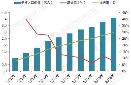 2007-2016年中国信贷人口规模及渗透率(单位:亿人,%)