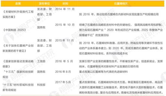 中国政府石墨烯产业相关政策