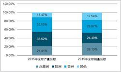 减速机<em>市场</em>规模持续增长 前7月累计产量363.9万台