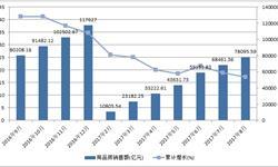 房产<em>市场</em>持续降温 商品房销售额增速连续下滑